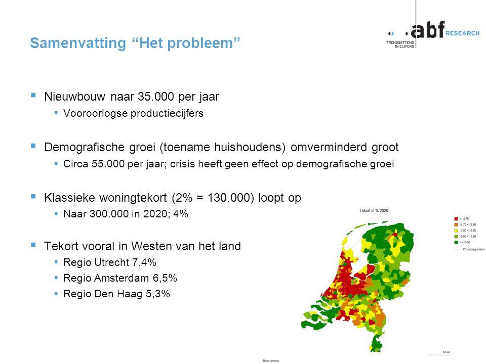 pagina 1 p2013-0019CP Samenvatting Het probleem  Nieuwbouw naar 35.000 per jaar  Vooroorlogse productiecijfers  Demografische groei (toename huishoudens) omverminderd groot  Circa 55.000 per jaar; crisis heeft geen effect op demografische groei  Klassieke woningtekort (2% = 130.000) loopt op  Naar 300.000 in 2020; 4%  Tekort vooral in Westen van het land  Regio Utrecht 7,4%  Regio Amsterdam 6,5%  Regio Den Haag 5,3%