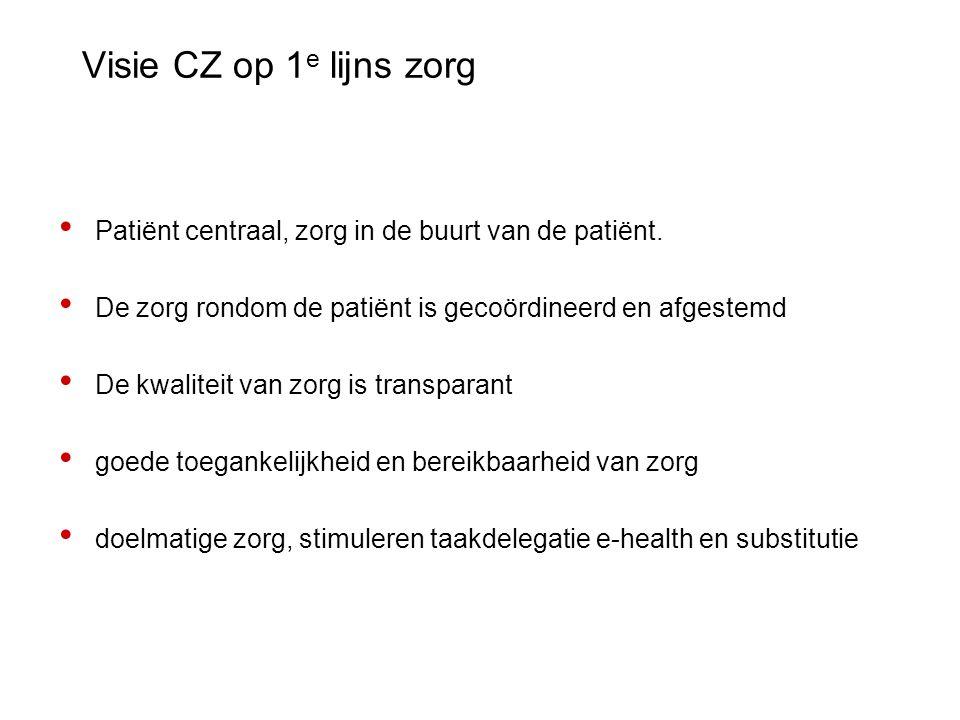 Visie CZ op 1 e lijns zorg Patiënt centraal, zorg in de buurt van de patiënt. De zorg rondom de patiënt is gecoördineerd en afgestemd De kwaliteit van