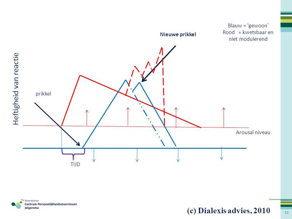 10 prikkel Nieuwe prikkel Blauw = 'gewoon' Rood = kwetsbaar en niet modulerend TIJD Arousal niveau Heftigheid van reactie (c) Dialexis advies, 2010