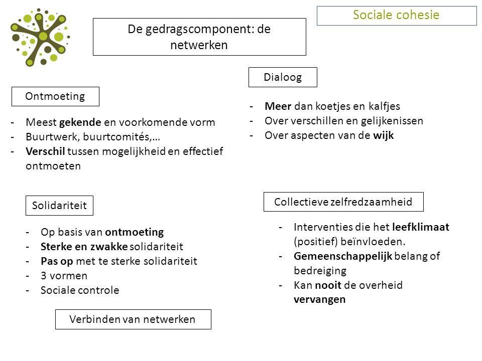 Sociale cohesie Ontmoeting -Meest gekende en voorkomende vorm -Buurtwerk, buurtcomités,… -Verschil tussen mogelijkheid en effectief ontmoeten Dialoog