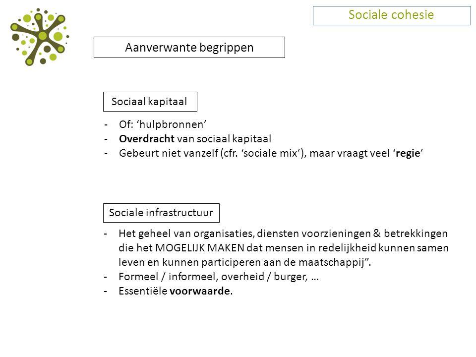 Sociale cohesie Aanverwante begrippen Sociaal kapitaal -Of: 'hulpbronnen' -Overdracht van sociaal kapitaal -Gebeurt niet vanzelf (cfr. 'sociale mix'),