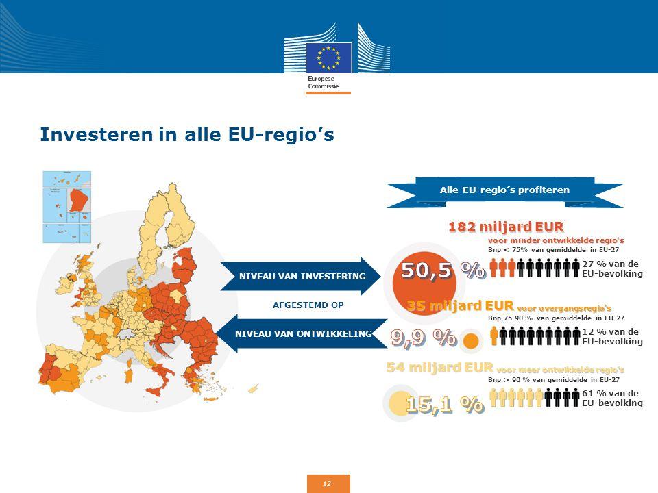 12 Investeren in alle EU-regio's AFGESTEMD OP Alle EU-regio´s profiteren NIVEAU VAN INVESTERING NIVEAU VAN ONTWIKKELING 182 miljard EUR voor minder on