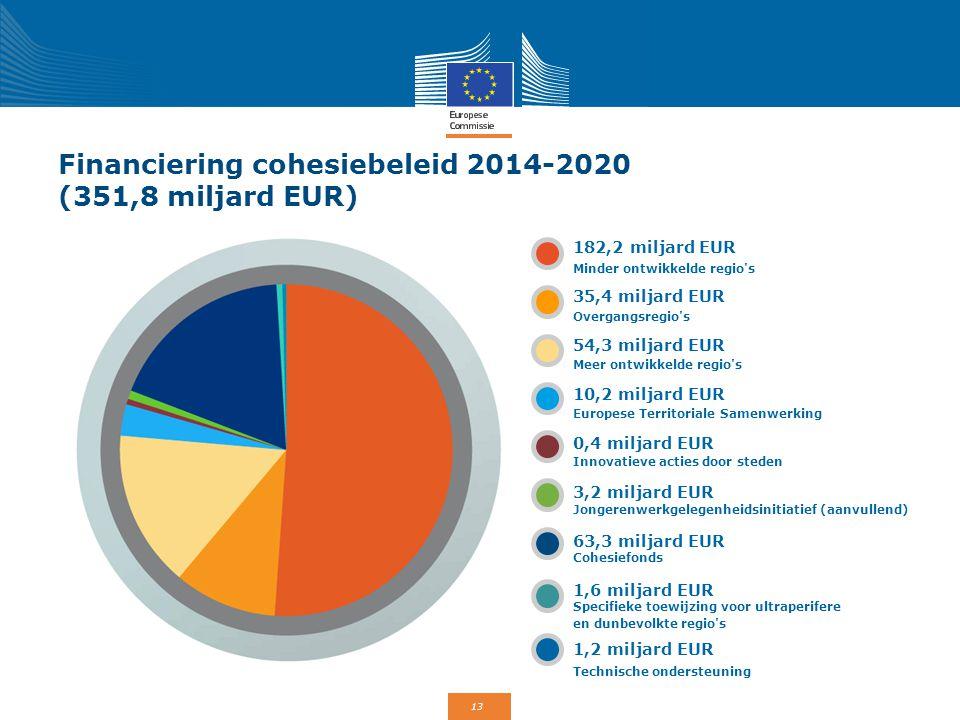 13 Financiering cohesiebeleid 2014-2020 (351,8 miljard EUR) 182,2 miljard EUR 35,4 miljard EUR 54,3 miljard EUR 10,2 miljard EUR 0,4 miljard EUR 3,2 m