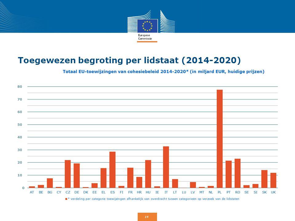 14 Toegewezen begroting per lidstaat (2014-2020)