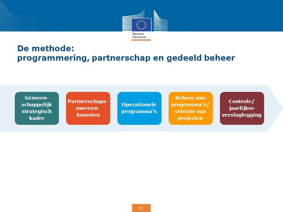 15 De methode: programmering, partnerschap en gedeeld beheer Gemeen- schappelijk strategisch kader Partnerschaps- overeen- komsten Operationele progra