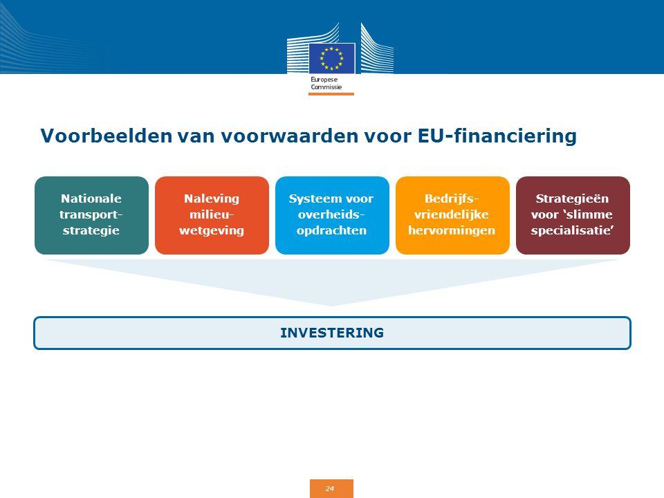 24 Voorbeelden van voorwaarden voor EU-financiering INVESTERING Nationale transport- strategie Bedrijfs- vriendelijke hervormingen Naleving milieu- we