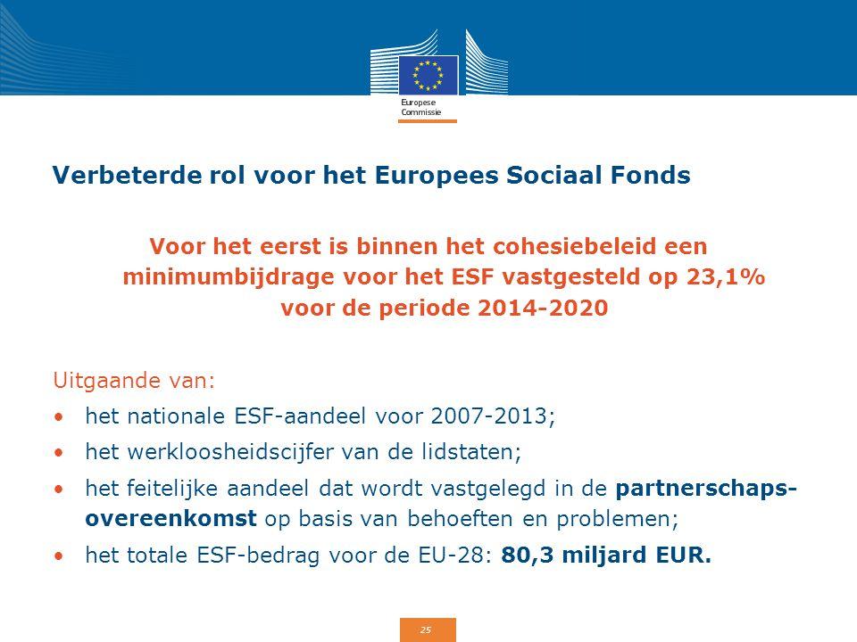 25 Verbeterde rol voor het Europees Sociaal Fonds Voor het eerst is binnen het cohesiebeleid een minimumbijdrage voor het ESF vastgesteld op 23,1% voo