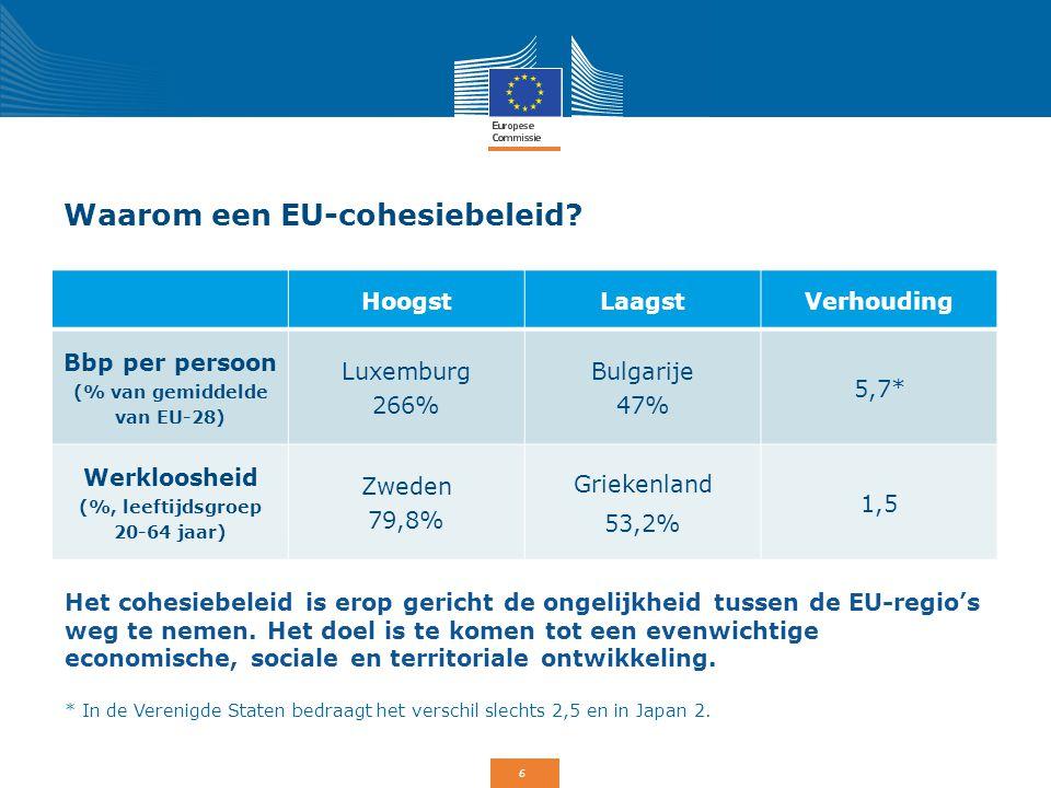 6 Waarom een EU-cohesiebeleid? HoogstLaagstVerhouding Bbp per persoon (% van gemiddelde van EU-28) Luxemburg 266% Bulgarije 47% 5,7* Werkloosheid (%,