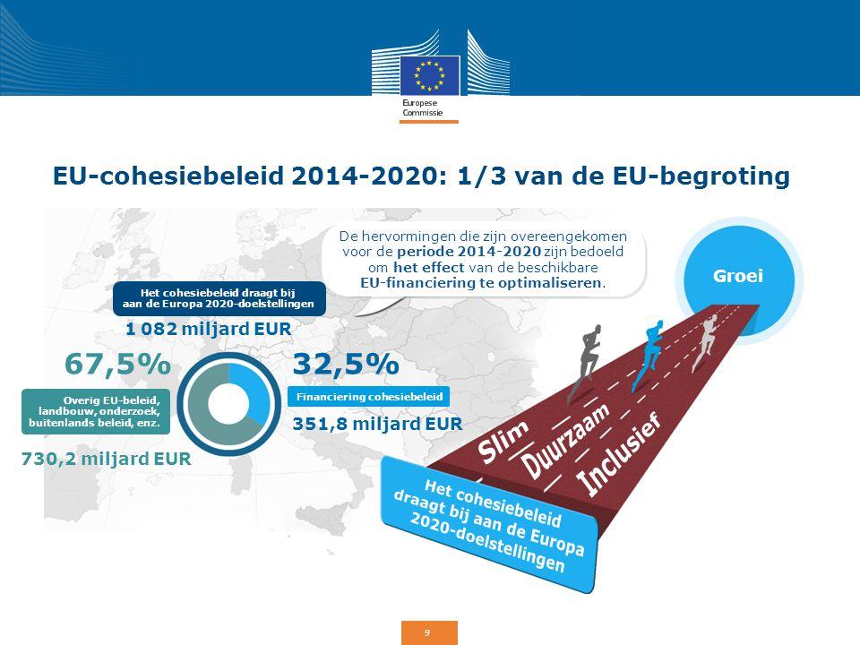 9 EU-cohesiebeleid 2014-2020: 1/3 van de EU-begroting De hervormingen die zijn overeengekomen voor de periode 2014-2020 zijn bedoeld om het effect van