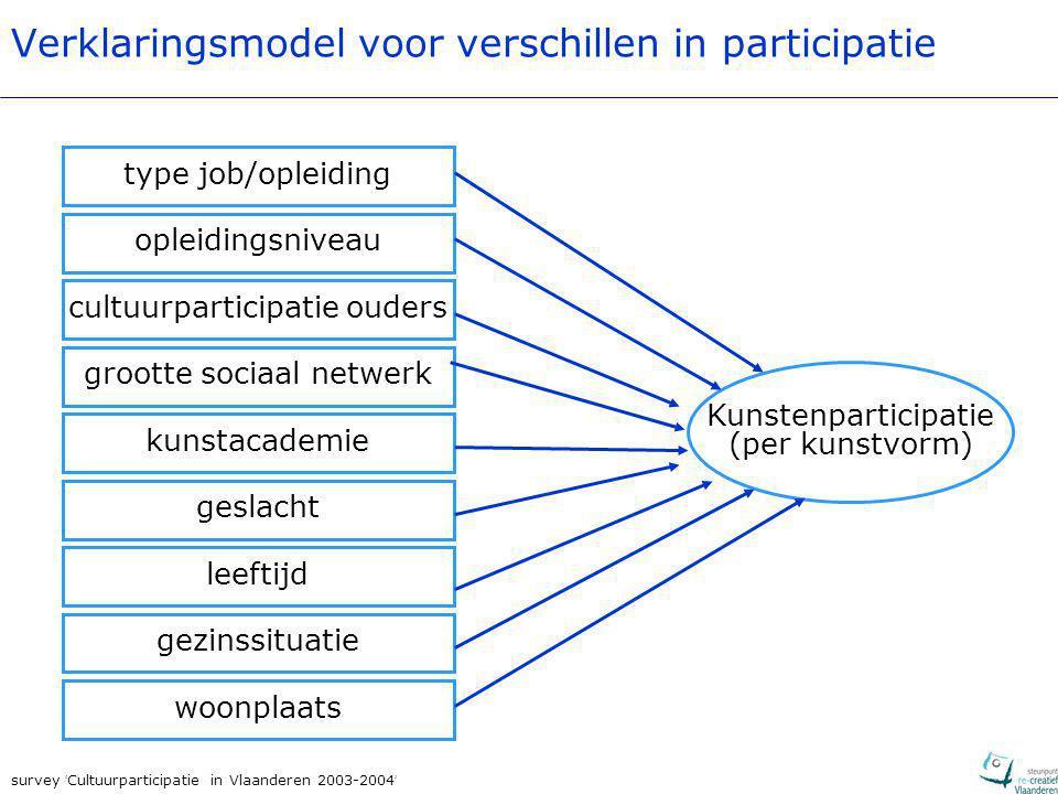 survey ' Cultuurparticipatie in Vlaanderen 2003-2004 ' Verklaringsmodel voor verschillen in participatie Kunstenparticipatie (per kunstvorm) type job/