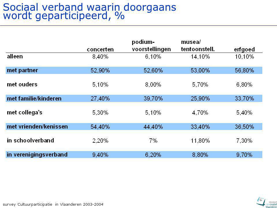 survey ' Cultuurparticipatie in Vlaanderen 2003-2004 ' Sociaal verband waarin doorgaans wordt geparticipeerd, %