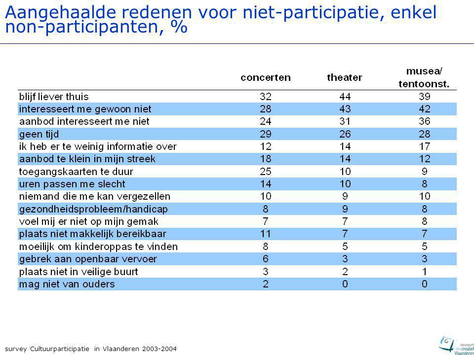 survey ' Cultuurparticipatie in Vlaanderen 2003-2004 ' Aangehaalde redenen voor niet-participatie, enkel non-participanten, %