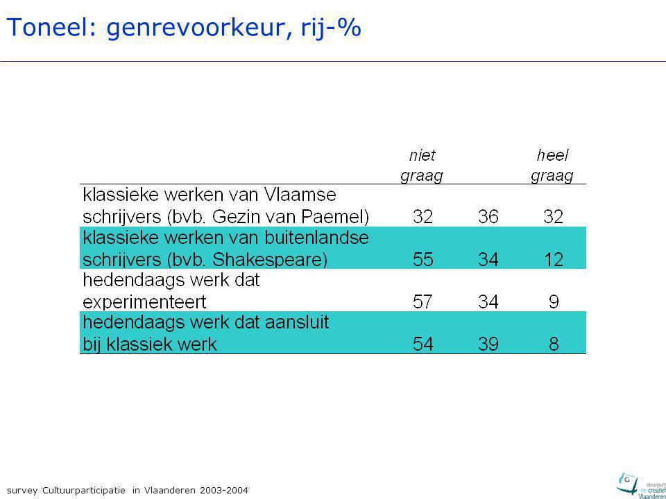 survey ' Cultuurparticipatie in Vlaanderen 2003-2004 ' Toneel: genrevoorkeur, rij-%
