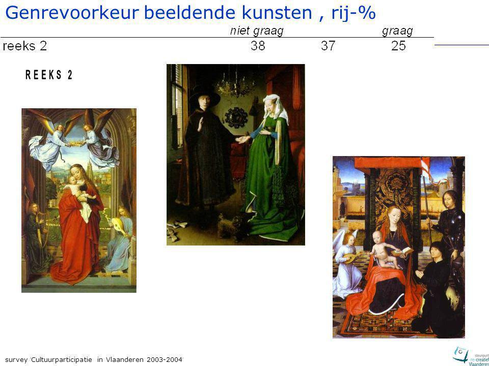 survey ' Cultuurparticipatie in Vlaanderen 2003-2004 ' Genrevoorkeur beeldende kunsten, rij-%