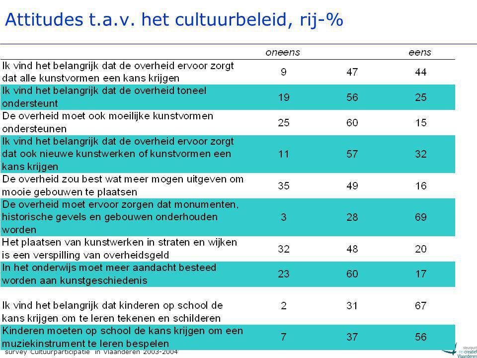 survey ' Cultuurparticipatie in Vlaanderen 2003-2004 ' Attitudes t.a.v. het cultuurbeleid, rij-%
