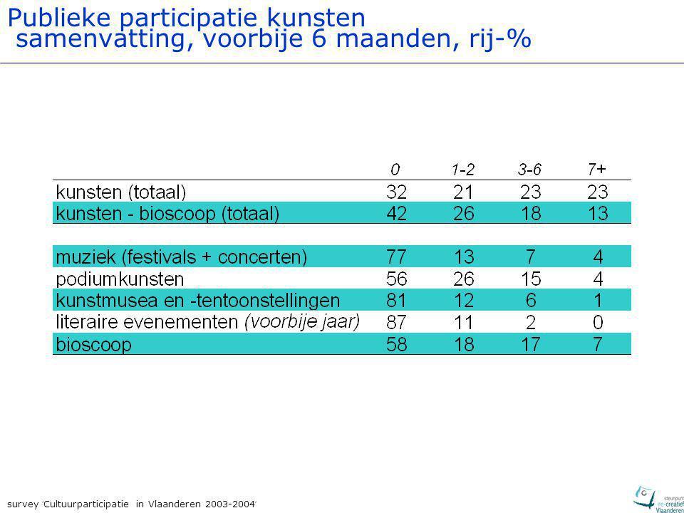 survey ' Cultuurparticipatie in Vlaanderen 2003-2004 ' Publieke participatie kunsten samenvatting, voorbije 6 maanden, rij-%