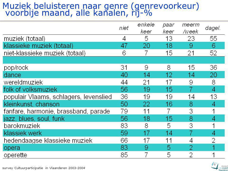 survey ' Cultuurparticipatie in Vlaanderen 2003-2004 ' Muziek beluisteren naar genre (genrevoorkeur) voorbije maand, alle kanalen, rij-%