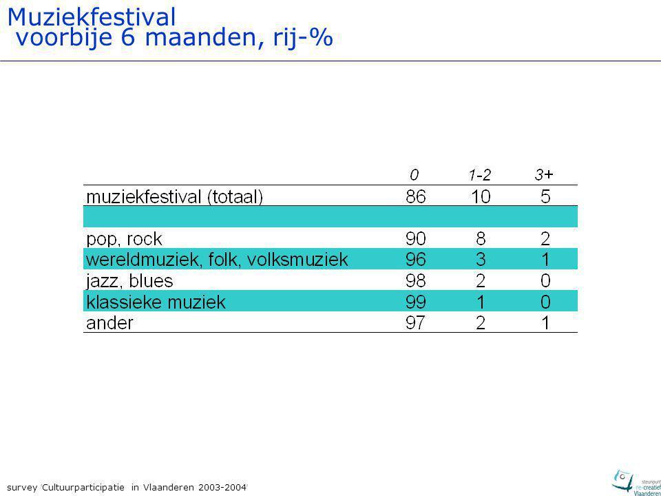 survey ' Cultuurparticipatie in Vlaanderen 2003-2004 ' Muziekfestival voorbije 6 maanden, rij-%