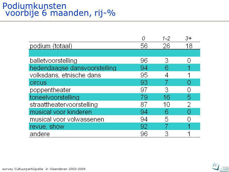 survey ' Cultuurparticipatie in Vlaanderen 2003-2004 ' Podiumkunsten voorbije 6 maanden, rij-%