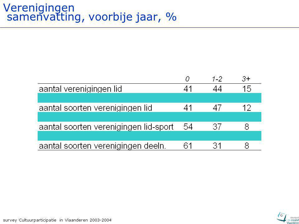 survey ' Cultuurparticipatie in Vlaanderen 2003-2004 ' Verenigingen samenvatting, voorbije jaar, %