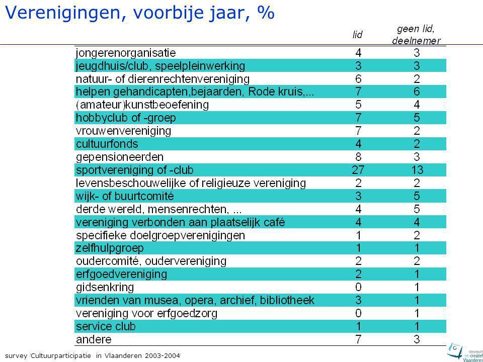 survey ' Cultuurparticipatie in Vlaanderen 2003-2004 ' Verenigingen, voorbije jaar, %