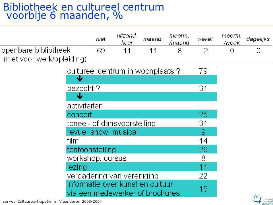 survey ' Cultuurparticipatie in Vlaanderen 2003-2004 ' Bibliotheek en cultureel centrum voorbije 6 maanden, %