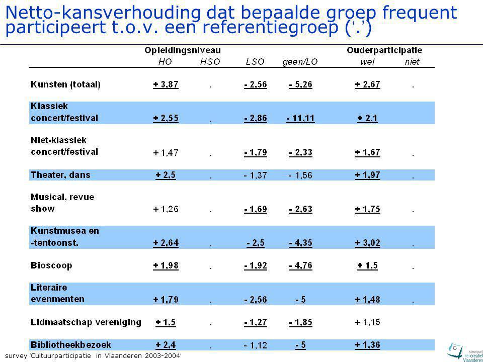 survey ' Cultuurparticipatie in Vlaanderen 2003-2004 ' Opmerkelijk Over alle sectoren heen: relatief hoge maatschappelijke inbedding van publieke kunstenparticipatie Lagere participatiegraden per sector  'verloop' tussen sectoren Terzijde: verschillen tussen sectoren:  geen indicatie voor verschil in activiteitsgraad  gelinkt aan verschillen in hoeveelheid aanbod