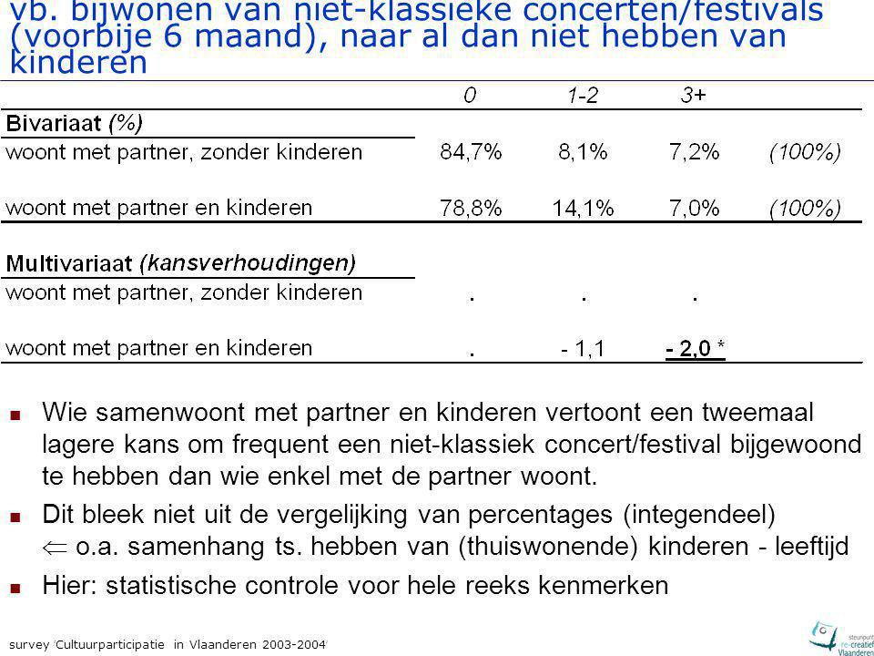survey ' Cultuurparticipatie in Vlaanderen 2003-2004 ' Verklaringsmodel voor verschillen in participatie Kunstenparticipatie (per kunstvorm) type job/opleiding opleidingsniveau cultuurparticipatie ouders kunstacademie grootte sociaal netwerk geslacht leeftijd gezinssituatie woonplaats
