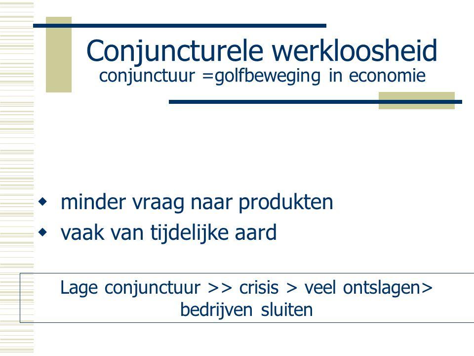 Conjuncturele werkloosheid conjunctuur =golfbeweging in economie  minder vraag naar produkten  vaak van tijdelijke aard Lage conjunctuur >> crisis >