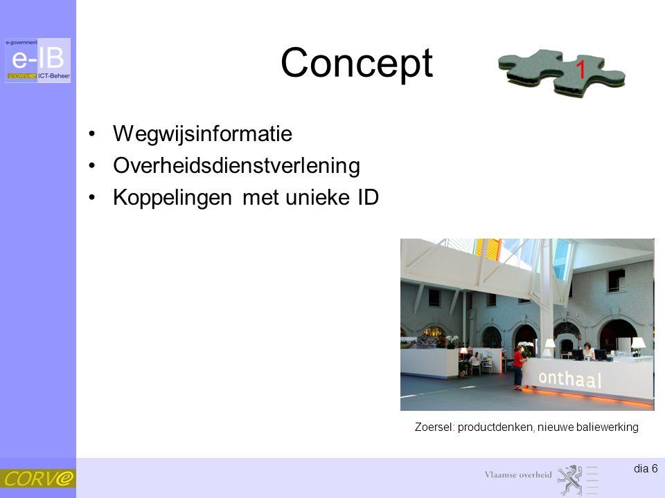 dia 6 Concept Wegwijsinformatie Overheidsdienstverlening Koppelingen met unieke ID 1 Zoersel: productdenken, nieuwe baliewerking
