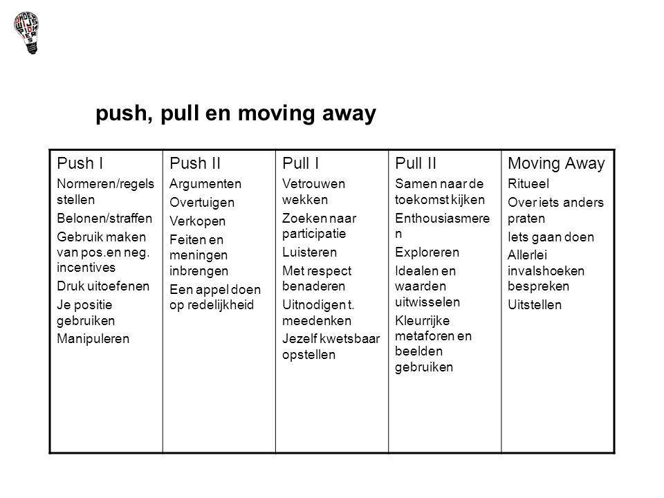 push, pull en moving away Push I Normeren/regels stellen Belonen/straffen Gebruik maken van pos.en neg. incentives Druk uitoefenen Je positie gebruike