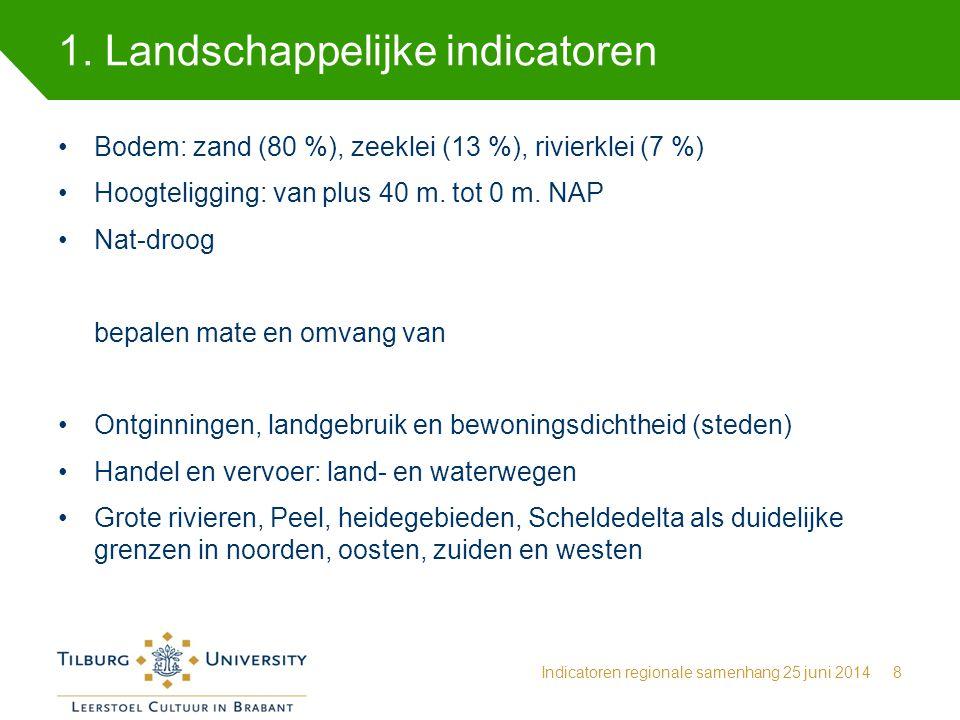 1. Landschappelijke indicatoren Indicatoren regionale samenhang 25 juni 20148 Bodem: zand (80 %), zeeklei (13 %), rivierklei (7 %) Hoogteligging: van