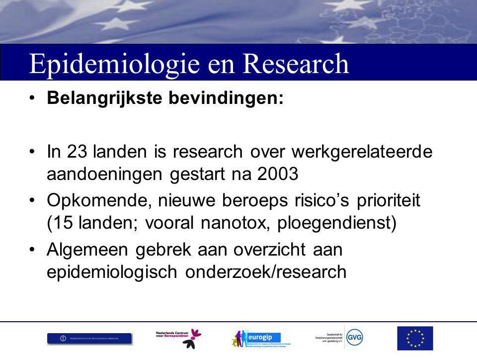 Epidemiologie en Research Belangrijkste bevindingen: In 23 landen is research over werkgerelateerde aandoeningen gestart na 2003 Opkomende, nieuwe beroeps risico's prioriteit (15 landen; vooral nanotox, ploegendienst) Algemeen gebrek aan overzicht aan epidemiologisch onderzoek/research