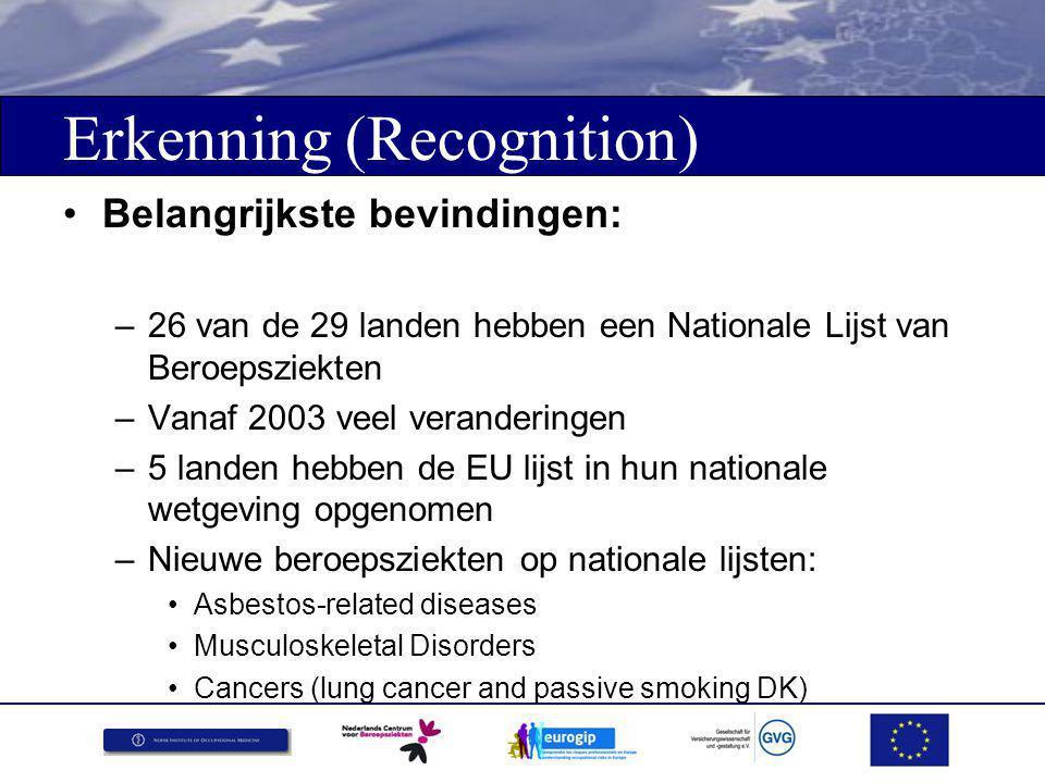 Erkenning (Recognition) Belangrijkste bevindingen: –26 van de 29 landen hebben een Nationale Lijst van Beroepsziekten –Vanaf 2003 veel veranderingen –5 landen hebben de EU lijst in hun nationale wetgeving opgenomen –Nieuwe beroepsziekten op nationale lijsten: Asbestos-related diseases Musculoskeletal Disorders Cancers (lung cancer and passive smoking DK)