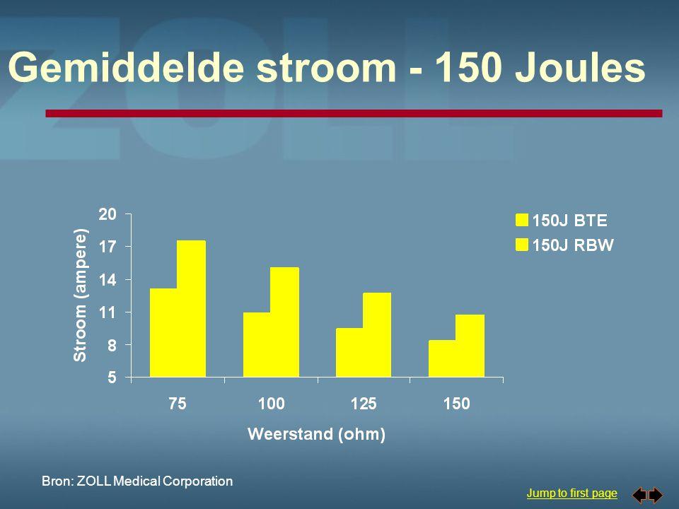 Jump to first page Gemiddelde stroom bij maximale energie Bron: ZOLL Medical Corporation