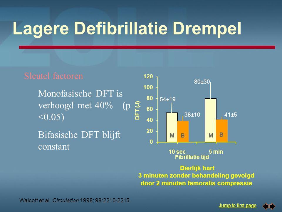 Jump to first page Minder functieverlies - 7 min VF Gemiddelde arteriële druk hoger p<0.05 Bifasische defibrillatie produceert minder functieverlies Ejectie fractie hoger p<0.01 Tang et al.