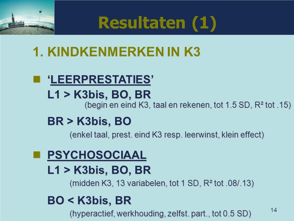 14 Resultaten (1) 1.KINDKENMERKEN IN K3 'LEERPRESTATIES' 'LEERPRESTATIES' L1 > K3bis, BO, BR (begin en eind K3, taal en rekenen, tot 1.5 SD, R² tot.15