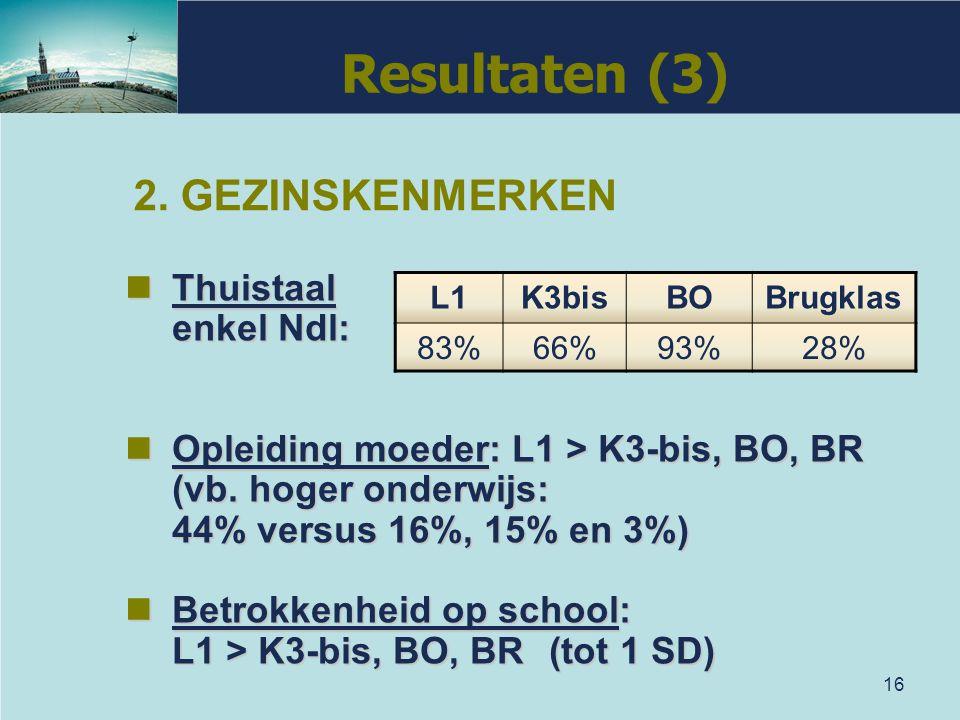 16 Thuistaal Thuistaal enkel Ndl: Opleiding moeder: L1 > K3-bis, BO, BR Opleiding moeder: L1 > K3-bis, BO, BR (vb. hoger onderwijs: 44% versus 16%, 15