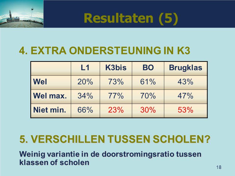 18 L1K3bisBOBrugklas Wel20%73%61%43% Wel max.34%77%70%47% Niet min.66%23%30%53% 5. VERSCHILLEN TUSSEN SCHOLEN? Weinig variantie in de doorstromingsrat