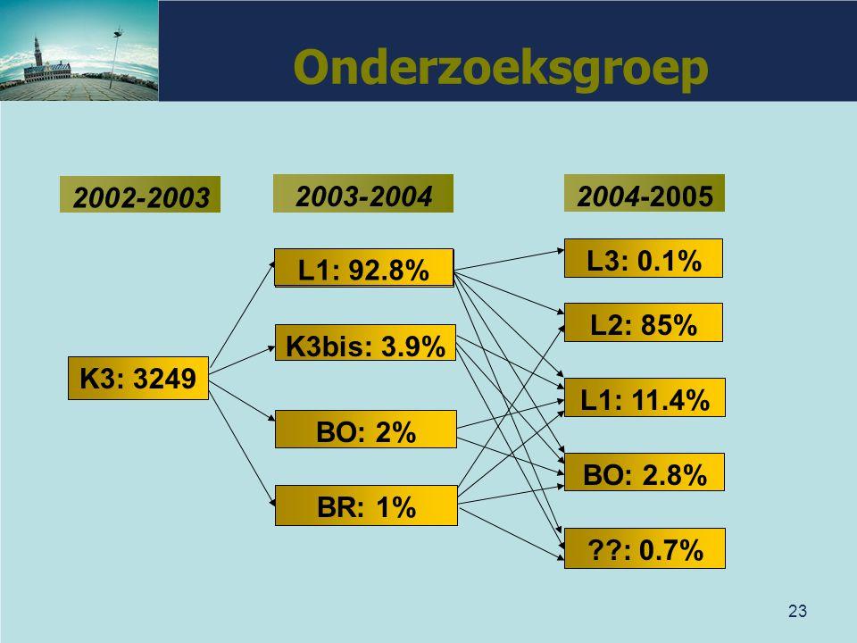 23 Onderzoeksgroep 2003-20042004-2005 L2: 85% L1: 11.4% BO: 2.8% ??: 0.7% L3: 0.1% L1: 92.8% K3bis: 3.9% BO: 2% BR: 1% K3: 3249 2002-2003 L1: 92.8%