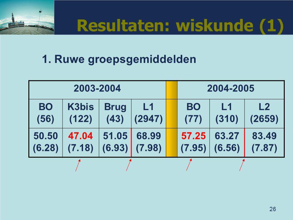 26 Resultaten: wiskunde (1) 1. Ruwe groepsgemiddelden 2003-20042004-2005 BO (56) K3bis (122) Brug (43) L1 (2947) BO (77) L1 (310) L2 (2659) 50.50 (6.2