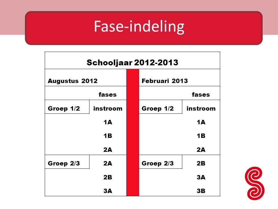Schooljaar 2012-2013 Augustus 2012 Februari 2013 fases Groep 1/2instroom Groep 1/2instroom 1A 1B 2A Groep 2/32A Groep 2/32B 3A 3B Fase-indeling