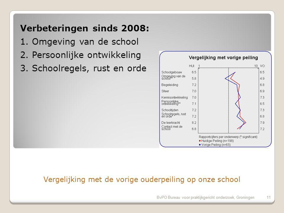 Vergelijking met de vorige ouderpeiling op onze school 11BvPO Bureau voor praktijkgericht onderzoek, Groningen 11 Verbeteringen sinds 2008: 1.