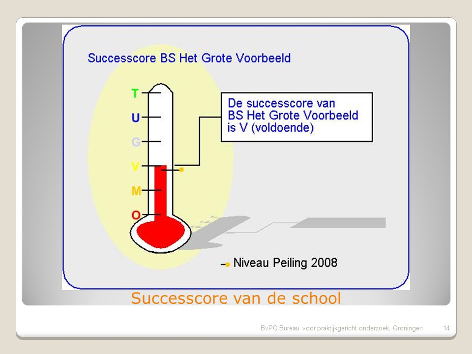 BvPO Bureau voor praktijkgericht onderzoek, Groningen14 Successcore van de school