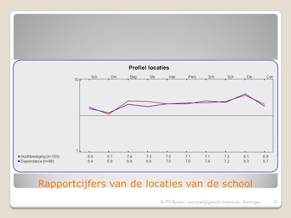 BvPO Bureau voor praktijkgericht onderzoek, Groningen15 Rapportcijfers van de locaties van de school