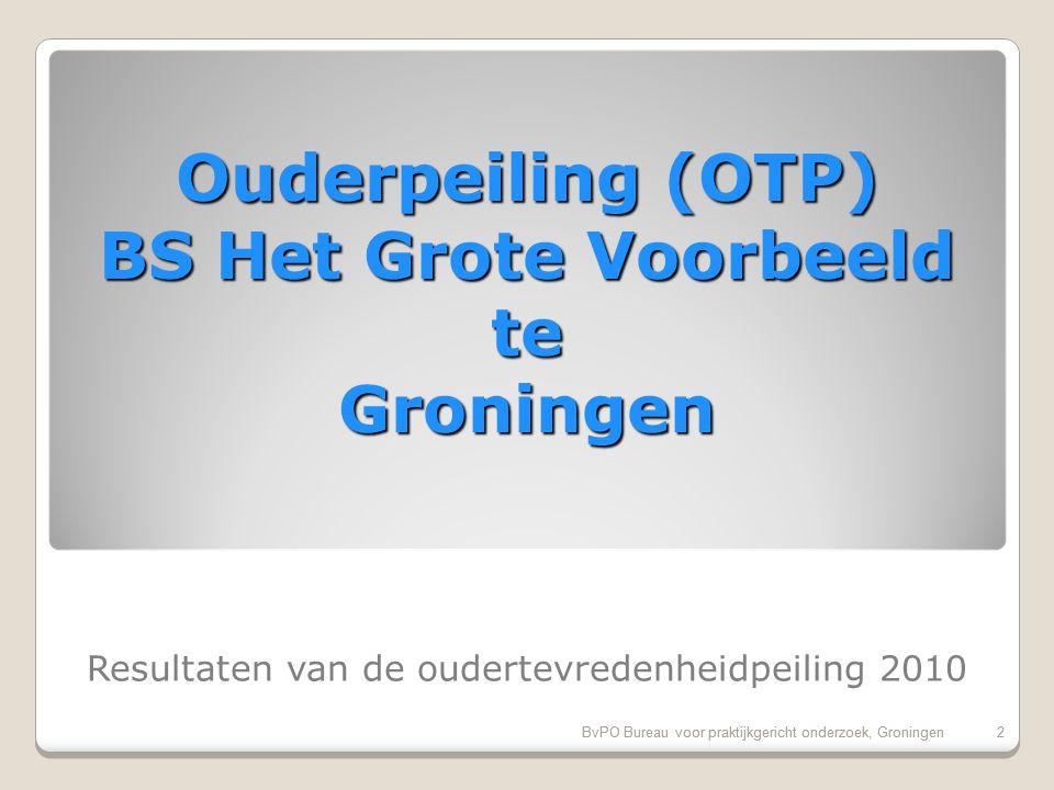 BvPO Bureau voor praktijkgericht onderzoek, Groningen23 Pluspunten van onze school 1.Huidige schooltijden (96%) 2.Inzet en motivatie leerkracht (93%) 3.Mate waarin leraar naar ouders luistert (91%) 4.Aandacht voor gymnastiek (91%) 5.Opvang bij afwezigheid van de leraar (90%) 6.Vakbekwaamheid leerkracht (89%) 7.Omgang leerkracht met de leerlingen (88%) 8.Sfeer en inrichting schoolgebouw (87%) 9.Sfeer in de klas (86%) 10.Aandacht voor creatieve vakken (86%)