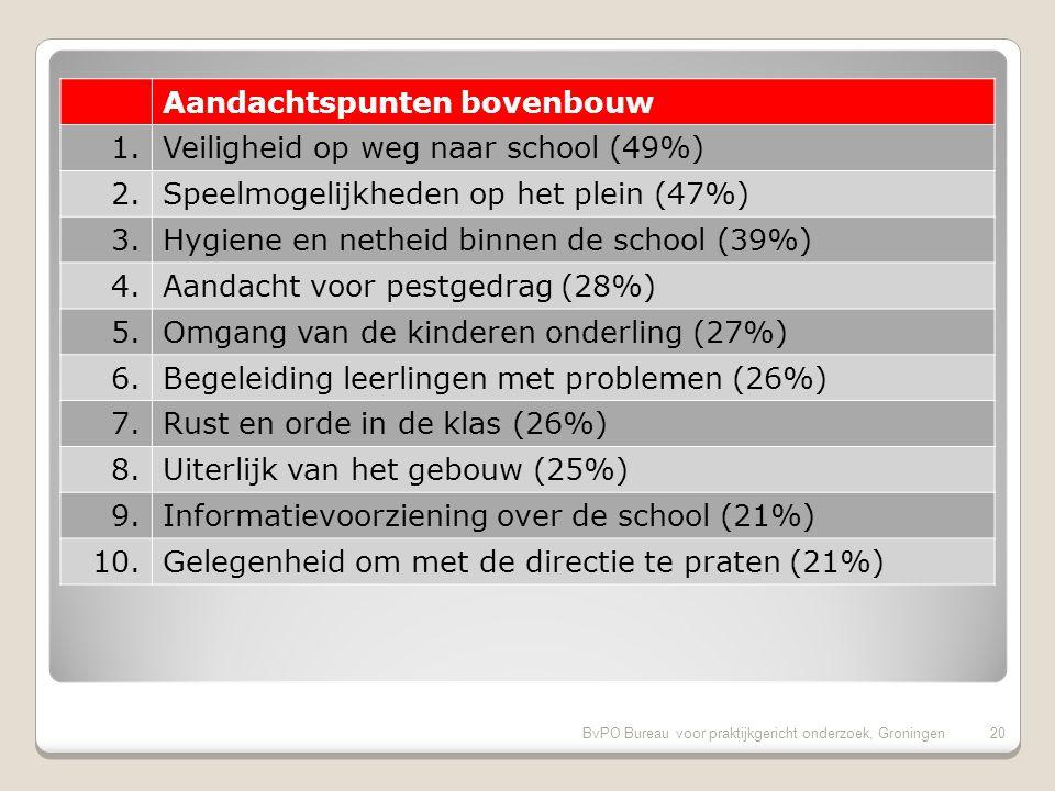 BvPO Bureau voor praktijkgericht onderzoek, Groningen20 Aandachtspunten bovenbouw 1.Veiligheid op weg naar school (49%) 2.Speelmogelijkheden op het plein (47%) 3.Hygiene en netheid binnen de school (39%) 4.Aandacht voor pestgedrag (28%) 5.Omgang van de kinderen onderling (27%) 6.Begeleiding leerlingen met problemen (26%) 7.Rust en orde in de klas (26%) 8.Uiterlijk van het gebouw (25%) 9.Informatievoorziening over de school (21%) 10.Gelegenheid om met de directie te praten (21%)