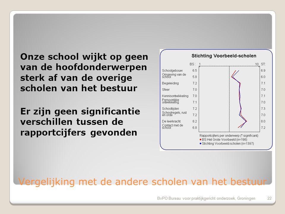 BvPO Bureau voor praktijkgericht onderzoek, Groningen22 Vergelijking met de andere scholen van het bestuur 22BvPO Bureau voor praktijkgericht onderzoek, Groningen Onze school wijkt op geen van de hoofdonderwerpen sterk af van de overige scholen van het bestuur Er zijn geen significantie verschillen tussen de rapportcijfers gevonden
