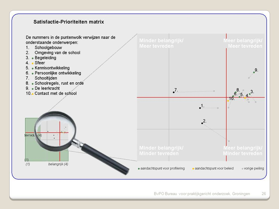 BvPO Bureau voor praktijkgericht onderzoek, Groningen26