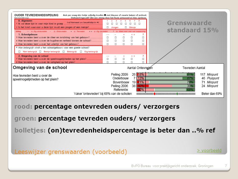 Einde Presentatie Oudertevredenheidspeiling voorbeeld van de standaard vragenlijst informatie over BvPO naar analysebank BvPO Bureau voor praktijkgericht onderzoek, Groningen28 Meer informatie.